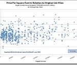List Price vs. Sell Price Per SF