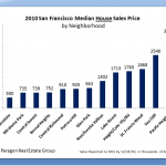 2010 San Francisco Home Price by Neighborhood